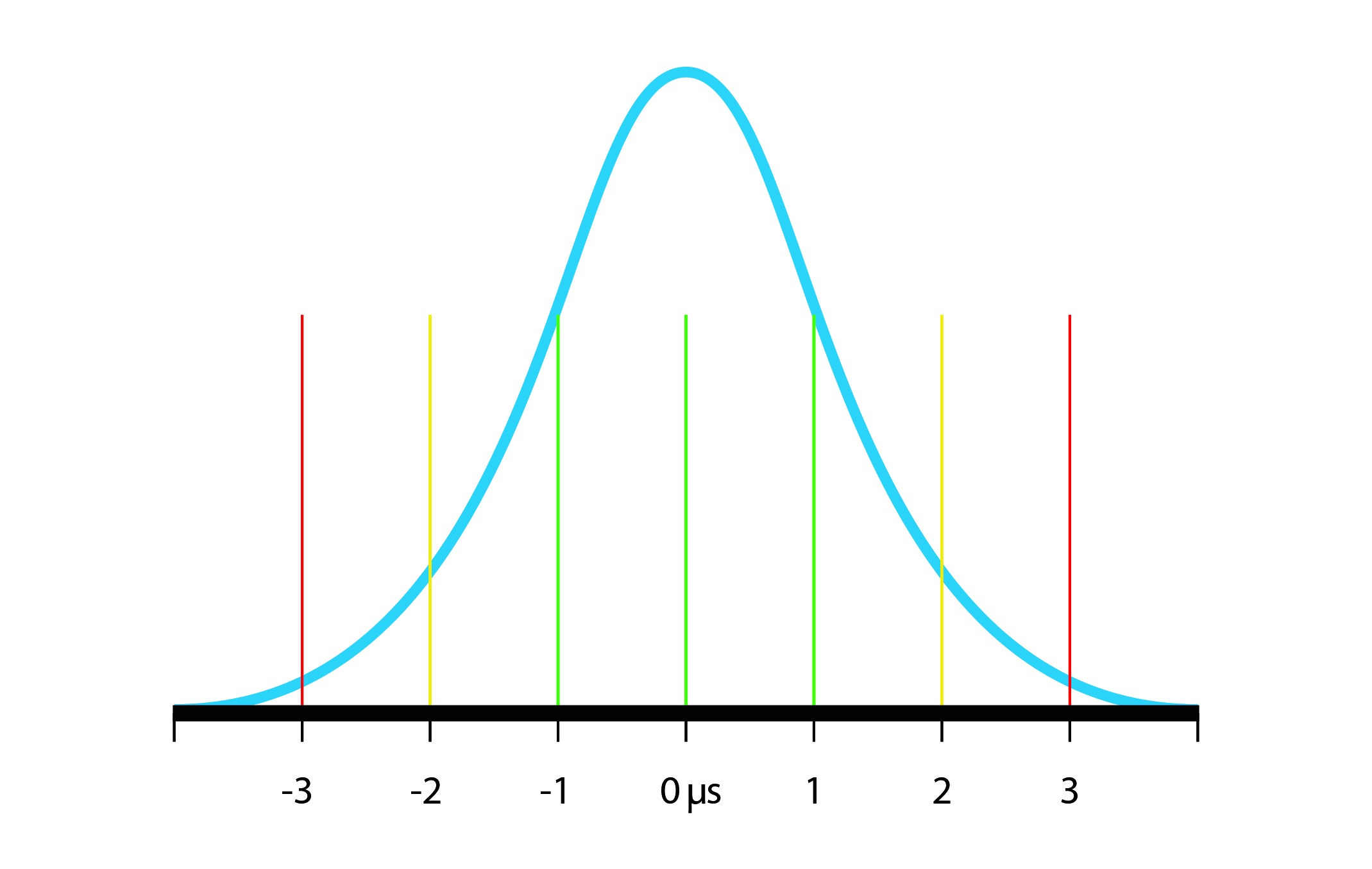 Bell Curve Diagram  U2013 Xpresso Communications  Technology